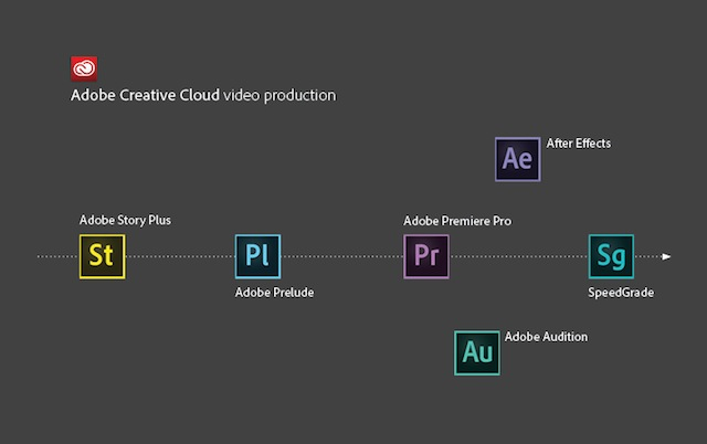 Adobe toont grote update van video-tools in Creative Cloud