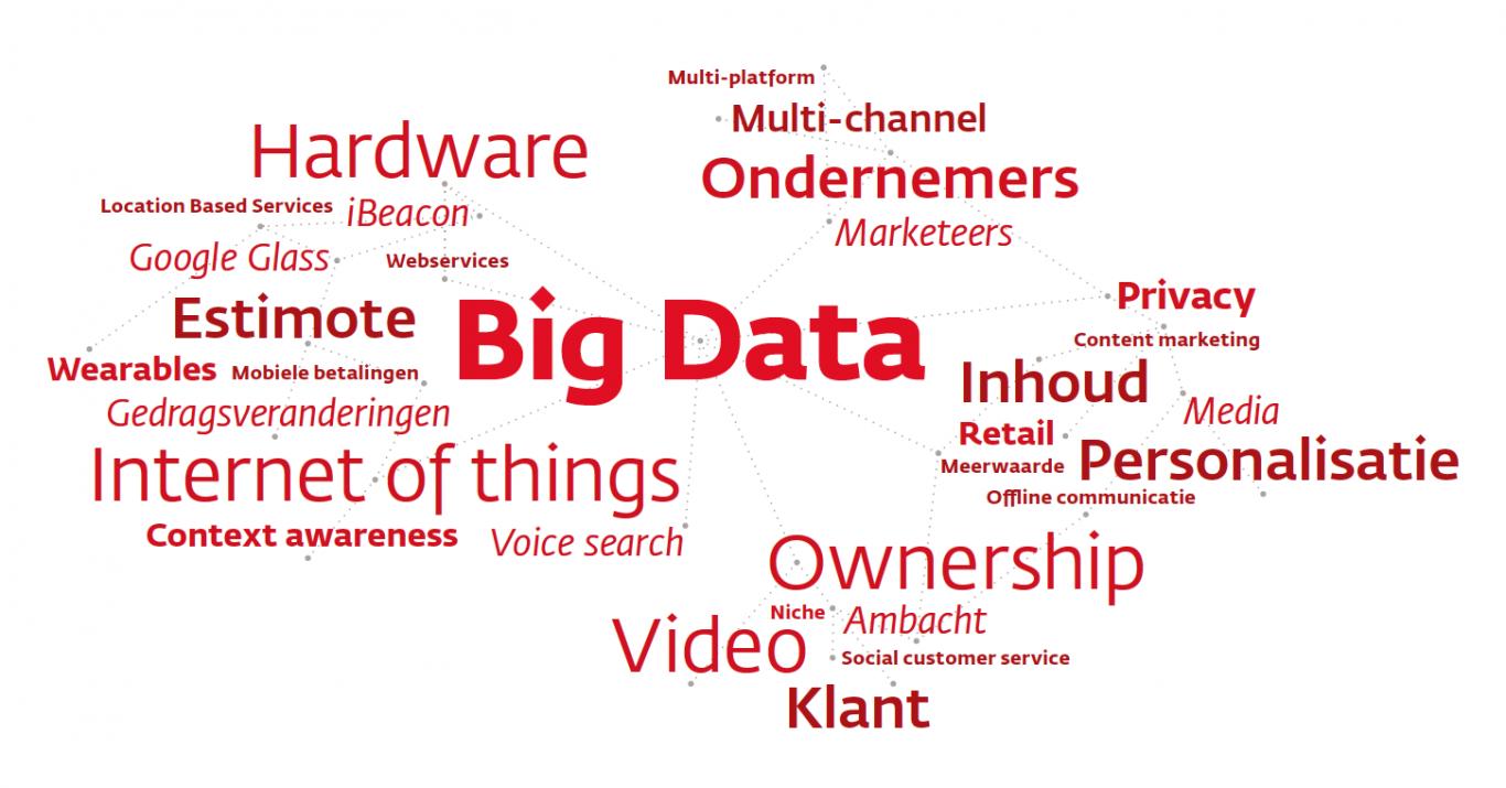 Wijs presenteert het Online Trendrapport 2014